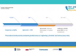 Europejski Budżet Obywatelski